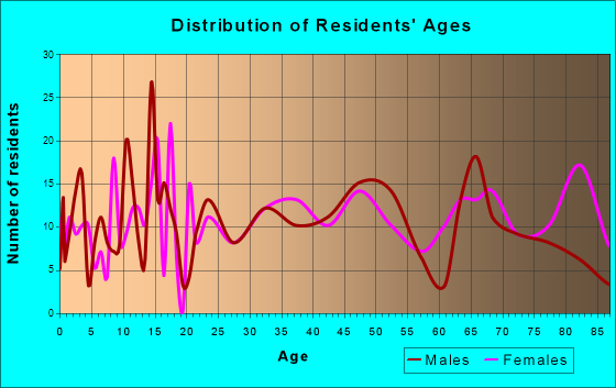 Guttenberg, Iowa Age and Sex of Residents