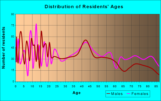 Maquoketa, Iowa Age and Sex of Residents