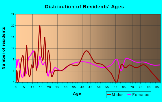 Marcus, Iowa Age and Sex of Residents
