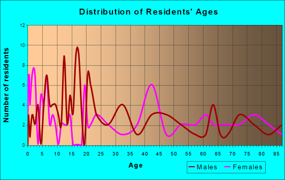 Milton, Iowa Age and Sex of Residents