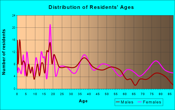 New Sharon, Iowa Age and Sex of Residents