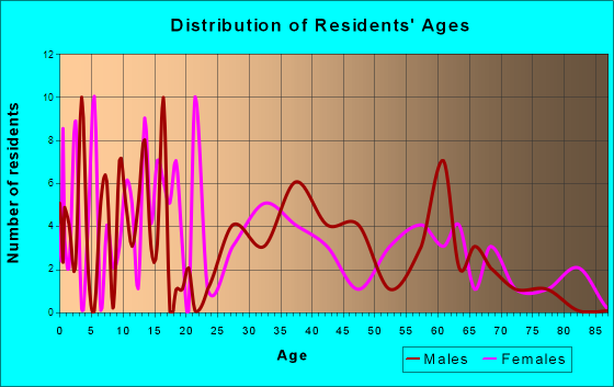 Norway, Iowa Age and Sex of Residents