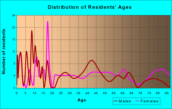 Ossian, Iowa Age and Sex of Residents