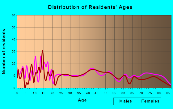 Parkersburg, Iowa Age and Sex of Residents