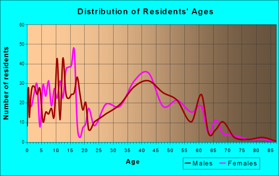 Chelsea, Alabama Age and Sex of Residents