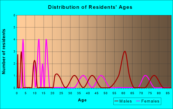 St. Paul, Iowa Age and Sex of Residents
