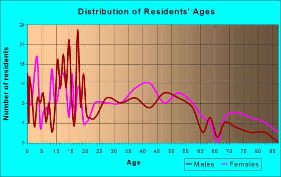 Slater, Iowa Age and Sex of Residents