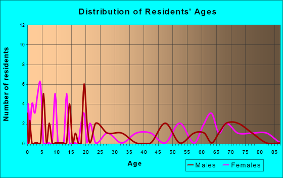 Smithland, Iowa Age and Sex of Residents