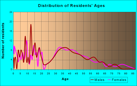 Swisher, Iowa Age and Sex of Residents