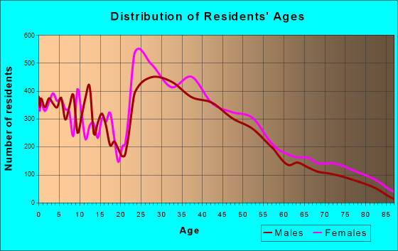 West Des Moines, Iowa Age and Sex of Residents