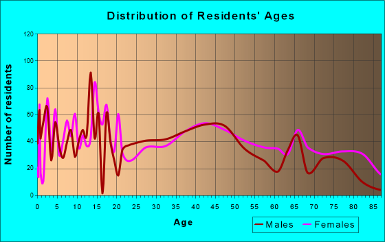 Abilene, Kansas Age and Sex of Residents