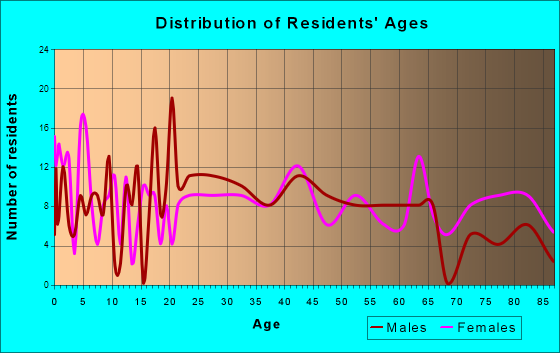 Arma, Kansas Age and Sex of Residents