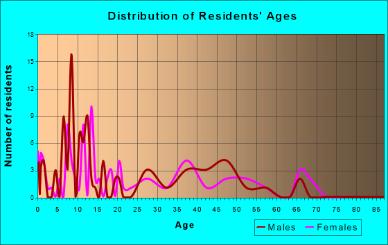 Beattie, Kansas Age and Sex of Residents