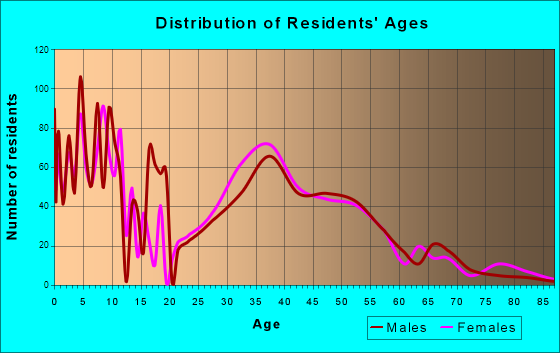 Bel Aire, Kansas Age and Sex of Residents
