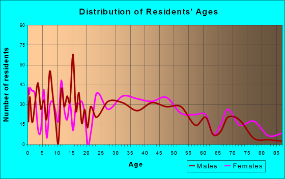 Edwardsville, Kansas Age and Sex of Residents