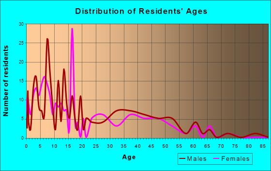 Togiak, Alaska Age and Sex of Residents