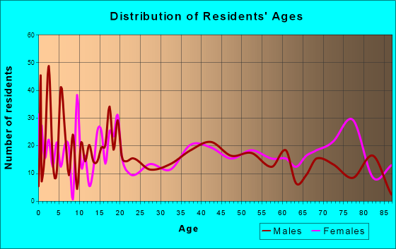 Eureka, Kansas Age and Sex of Residents