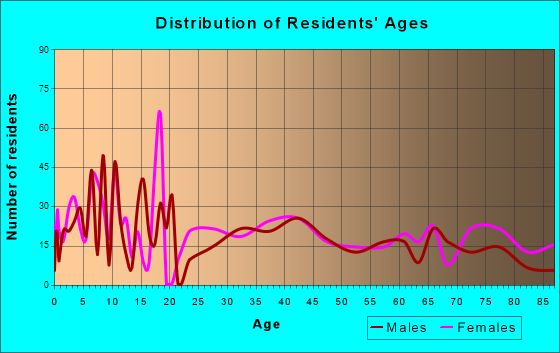 Garnett, Kansas Age and Sex of Residents
