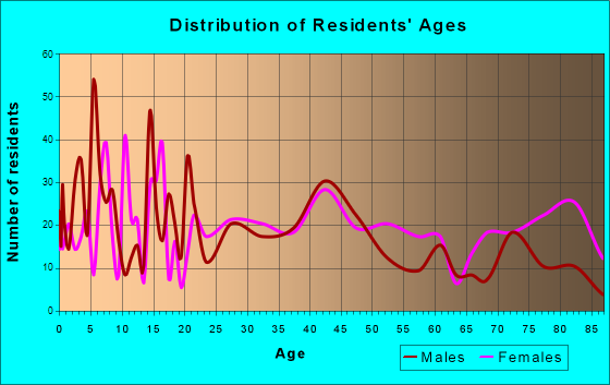 Holton, Kansas Age and Sex of Residents