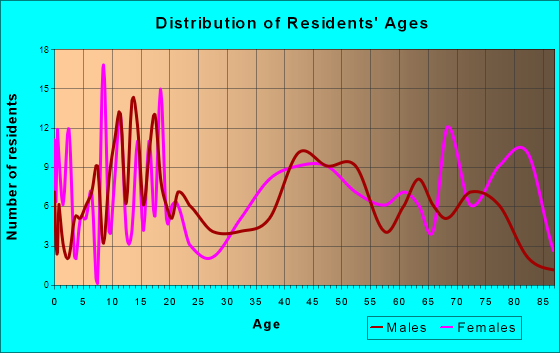 Hoxie, Kansas Age and Sex of Residents