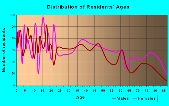 Independence, Kansas Age and Sex of Residents