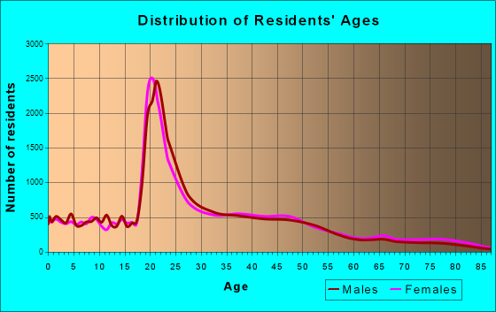 Lawrence, Kansas Age and Sex of Residents