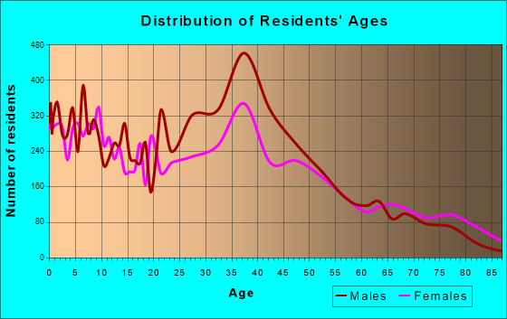 Leavenworth, Kansas Age and Sex of Residents