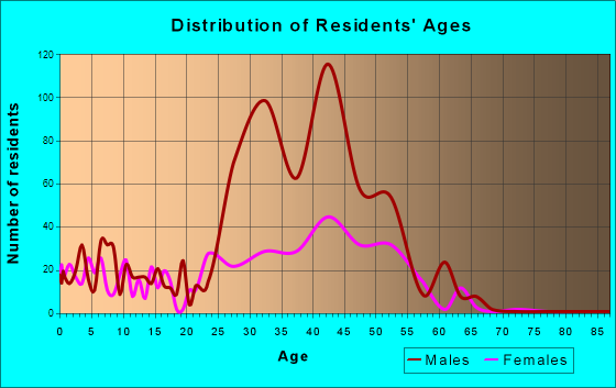 Unalaska, Alaska Age and Sex of Residents