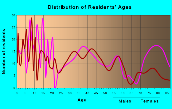 Marion, Kansas Age and Sex of Residents