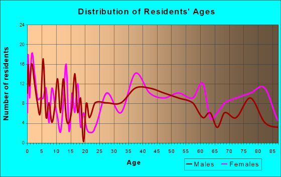 Moundridge, Kansas Age and Sex of Residents