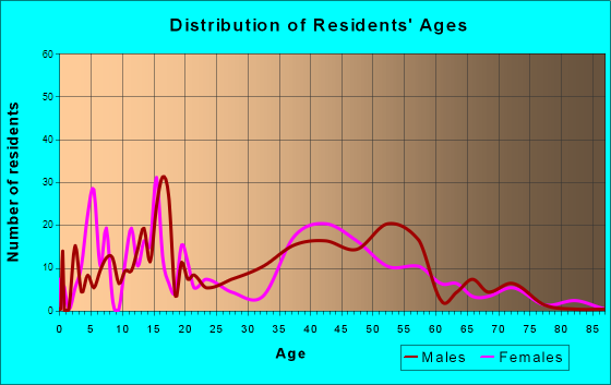 Willow, Alaska Age and Sex of Residents