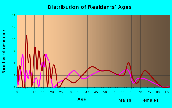 Ozawkie, Kansas Age and Sex of Residents