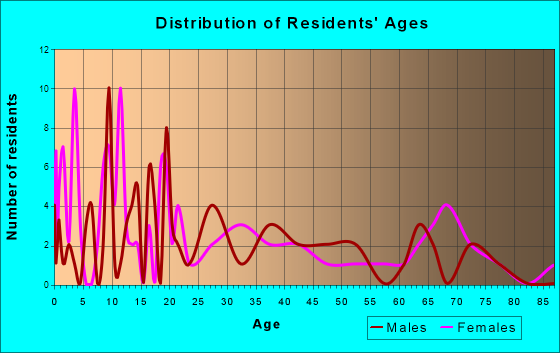 Turon, Kansas Age and Sex of Residents