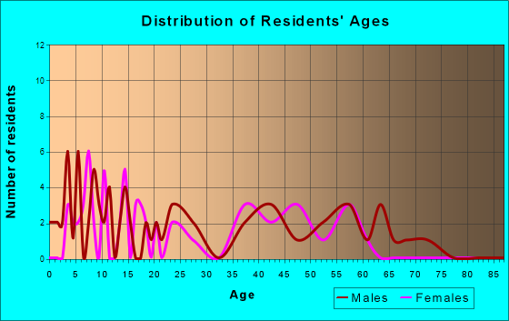 Walton, Kansas Age and Sex of Residents