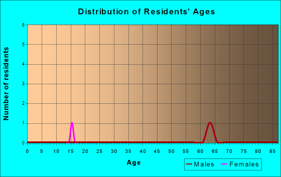 Willowbrook, Kansas Age and Sex of Residents