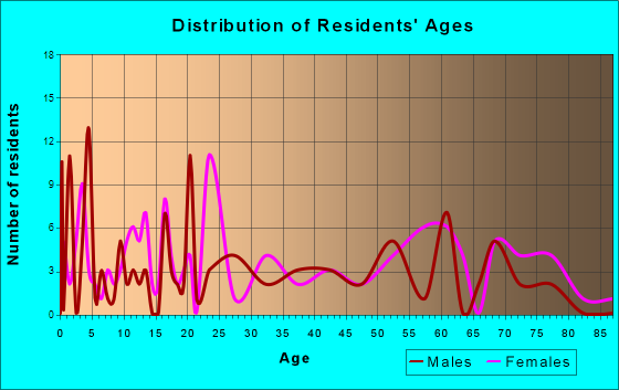 Caneyville, Kentucky Age and Sex of Residents