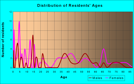 Druid Hills, Kentucky Age and Sex of Residents