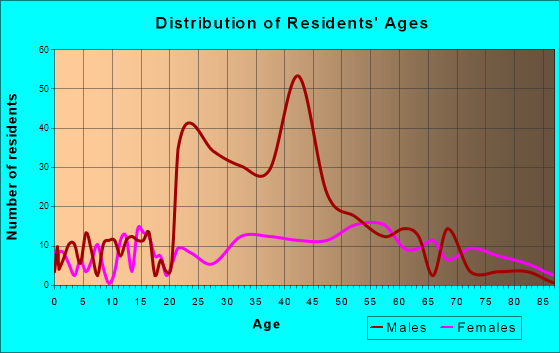 Eddyville, Kentucky Age and Sex of Residents