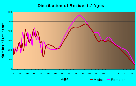 Catalina Foothills, Arizona Age and Sex of Residents