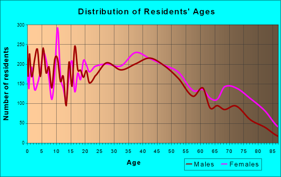 Henderson, Kentucky Age and Sex of Residents