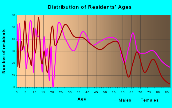 London, Kentucky Age and Sex of Residents