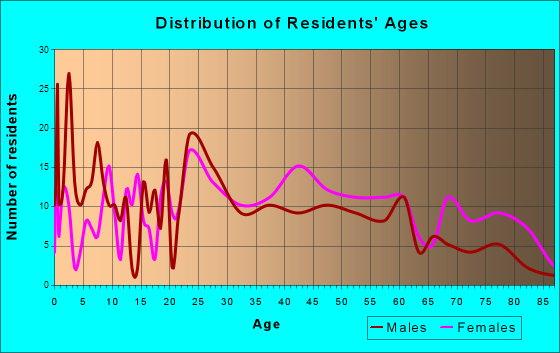 Manchester, Kentucky Age and Sex of Residents