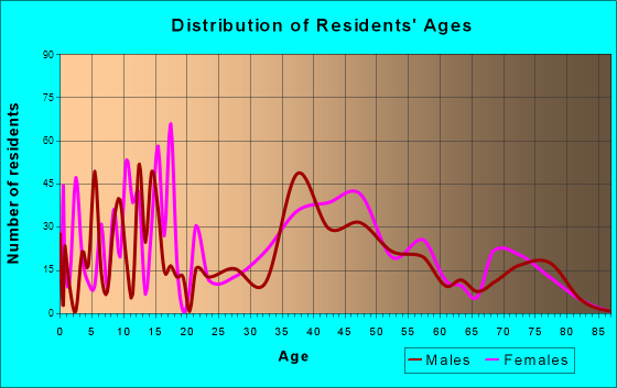 Cornville, Arizona Age and Sex of Residents