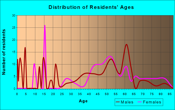 Corona de Tucson, Arizona Age and Sex of Residents