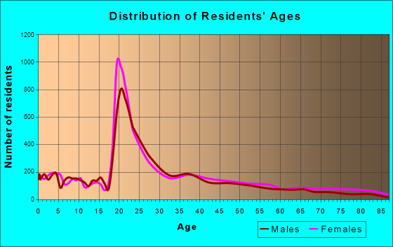 Richmond, Kentucky Age and Sex of Residents