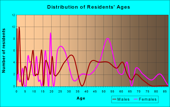 Sacramento, Kentucky Age and Sex of Residents