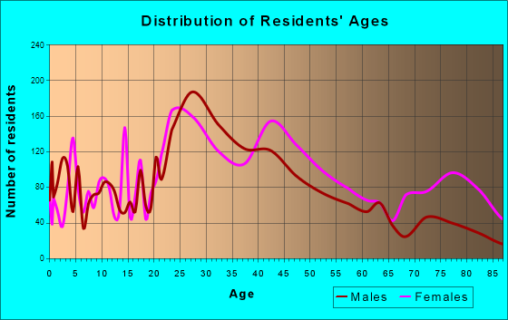 St. Matthews, Kentucky Age and Sex of Residents