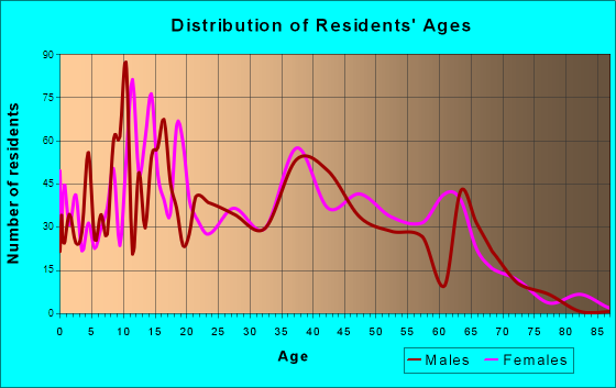Avondale, Louisiana Age and Sex of Residents