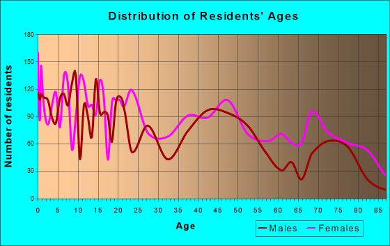 Bogalusa, Louisiana Age and Sex of Residents