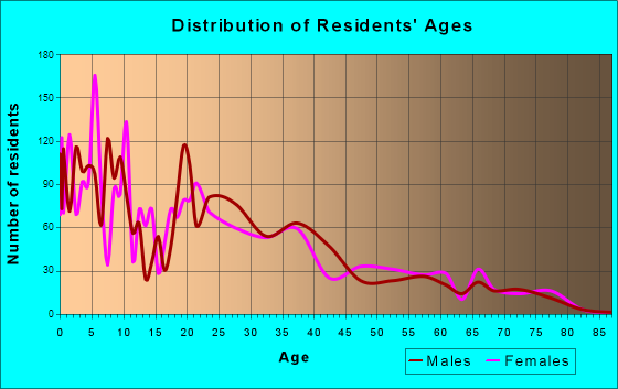 El Mirage, Arizona Age and Sex of Residents